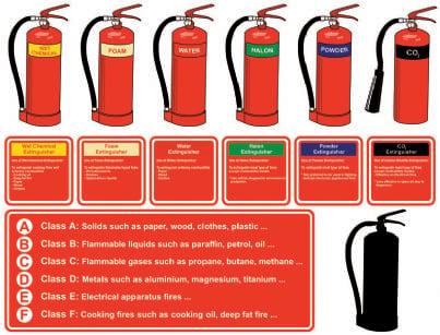 estintori divisi per classi di incendio