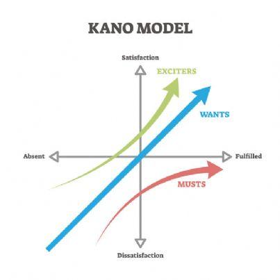 marketing e il modello di kano